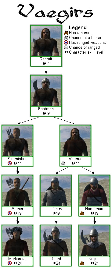 mount and blade warband how to run faster