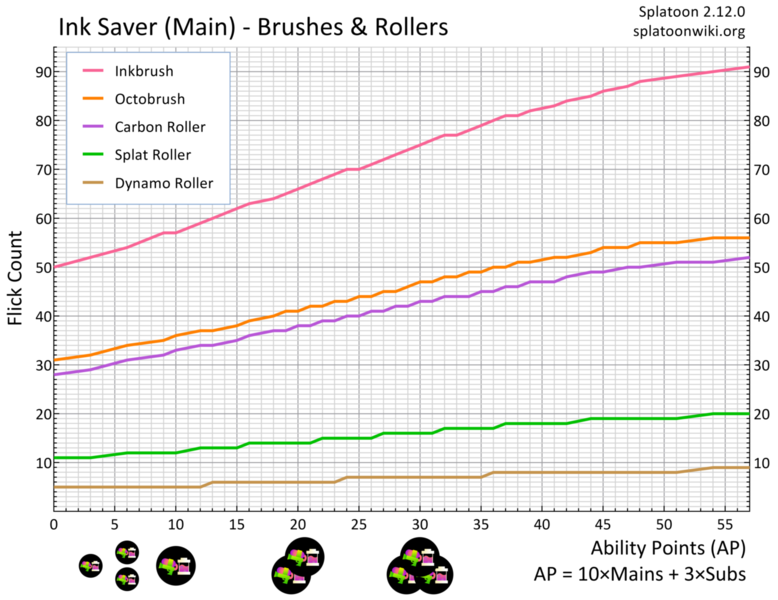 File:Ink Saver Main Brush Roller Flick Chart.png