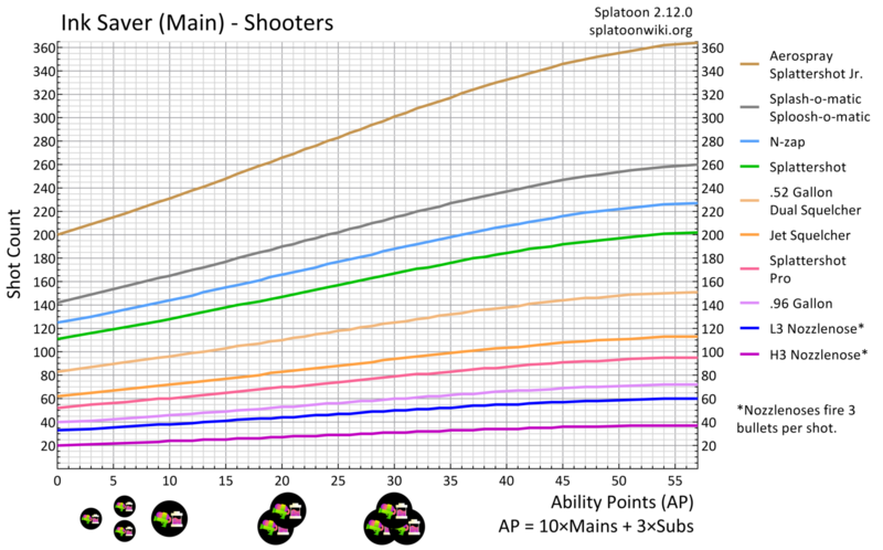 File:Ink Saver Main Shooter Chart.png