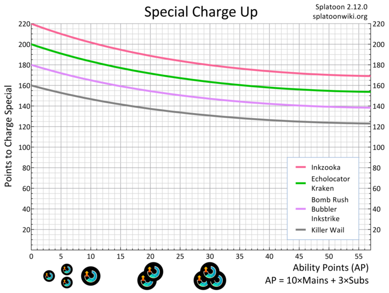 File:Special Charge Up Chart.png