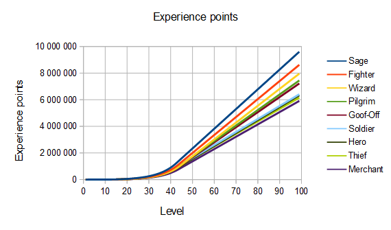DQ3 ExperienceChart1.png