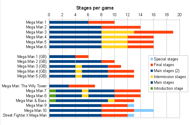 Megaman stages-per-game.png