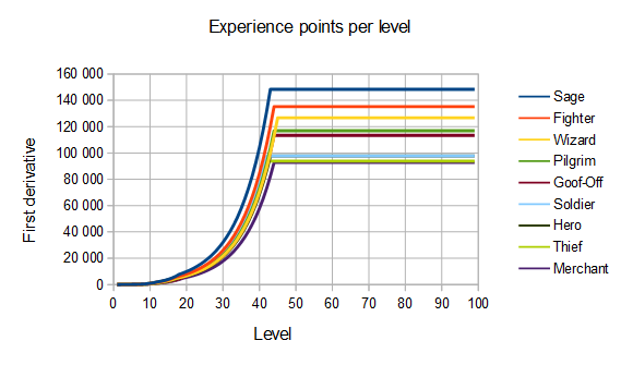 DQ3 ExperienceChart2.png