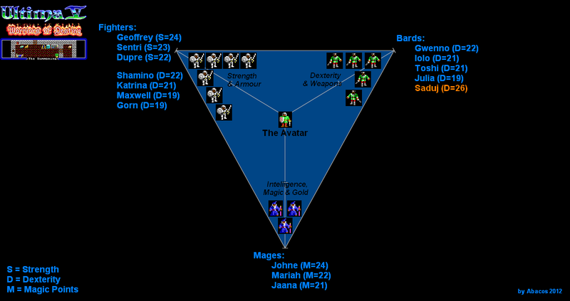 File:Ultima5 RPGtriangle.PNG