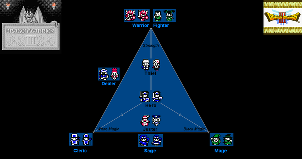 Dragon Warrior Iii Player Classes Strategywiki The Video Game Walkthrough And Strategy Guide Wiki