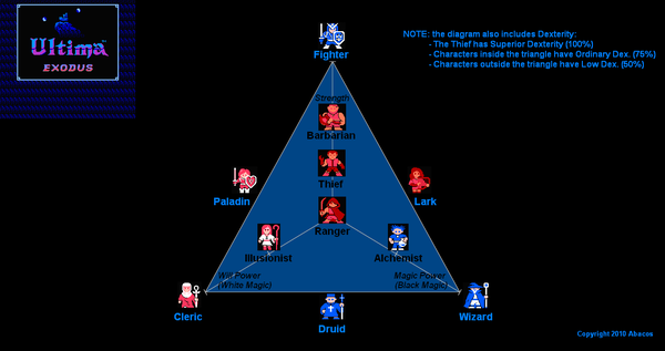 Ultima3 RPGtriangle.PNG