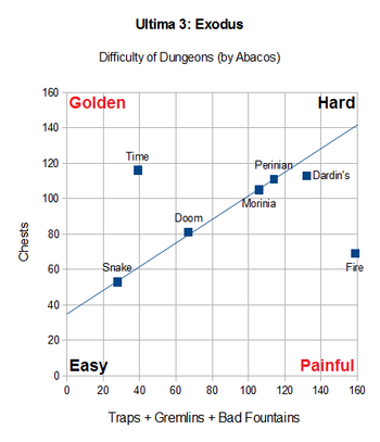 Ultima3 Dungeon difficulty v2.png