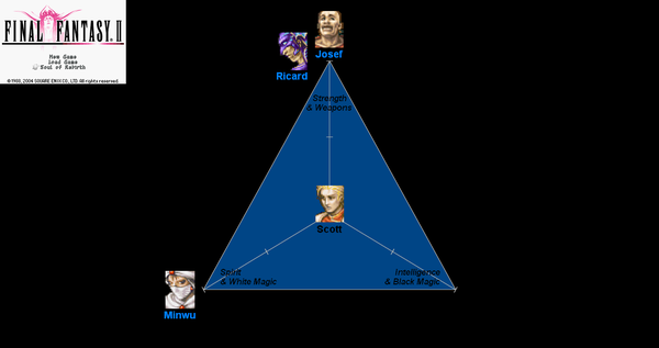 FinalFantasy2 SoulRebirth RPGtriangle.png