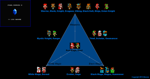 Character class triangle for the NES version of Final Fantasy 3. Note that some classes were modified in the DS remake.