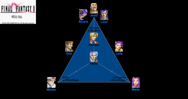 FinalFantasy2 RPGtriangle.png